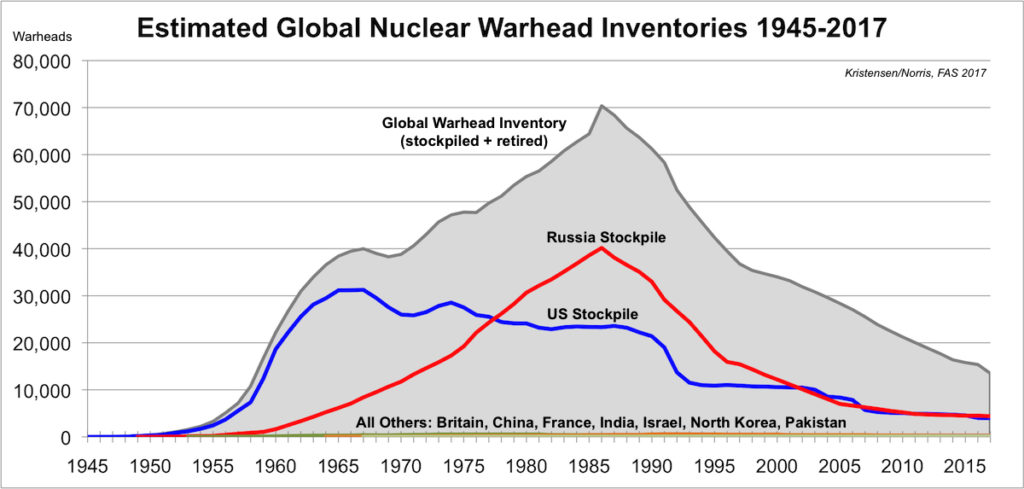 Nuclear Warhead Inventory